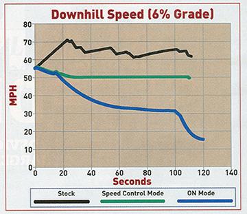 downhill speed comparison
