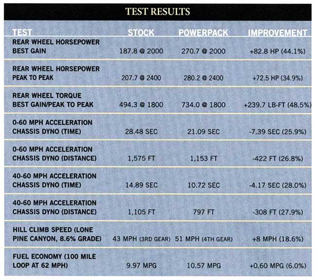 horsepower and torque gains