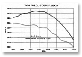 Torque Comparison