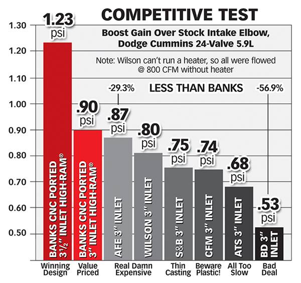 Competitive Test