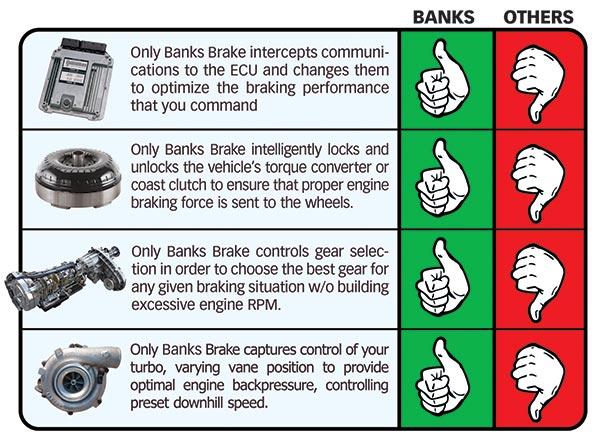 Banks Brake functions