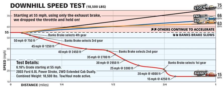 Banks Brake downhill speed test