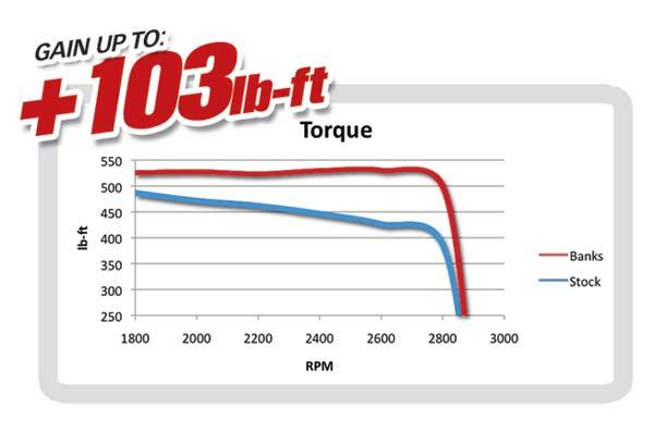 6.7L motorhome torque gains