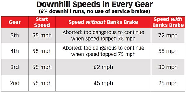 Banks Brake downhill speed test