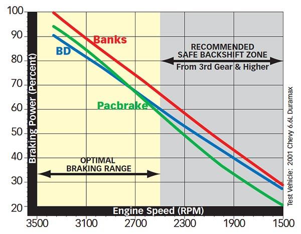 Banks Brake comparison