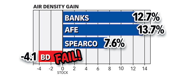 Banks air density increase