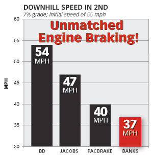 Banks Brake is superior to BD, Jacobs and PacBrake when measured at 7% downhill grade in 2nd gear