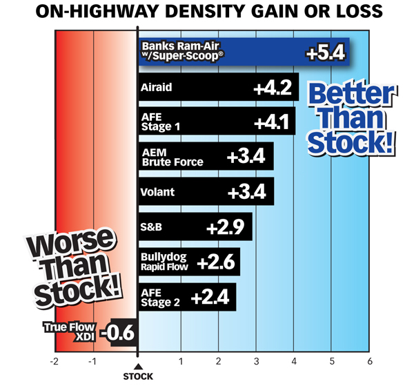 Chart comparing on-highway air density gain or loss of Banks Ram-Air® Intake, Bullydog, Airaid, AFE Stage I & II, True Flow XDI, Volant & AEM Brute Force vs. stock