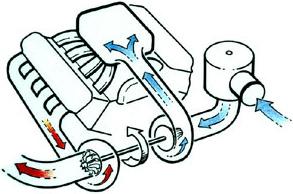Exhaust Turbine diagram
