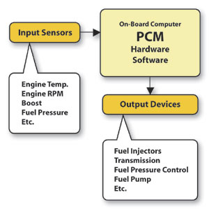 FMEA Graphic